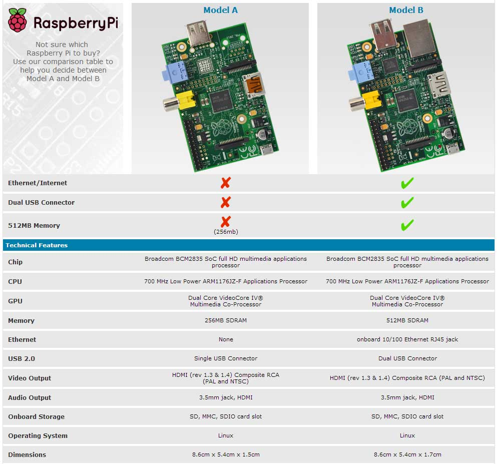 differences between raspberry pi model a and model b comparison